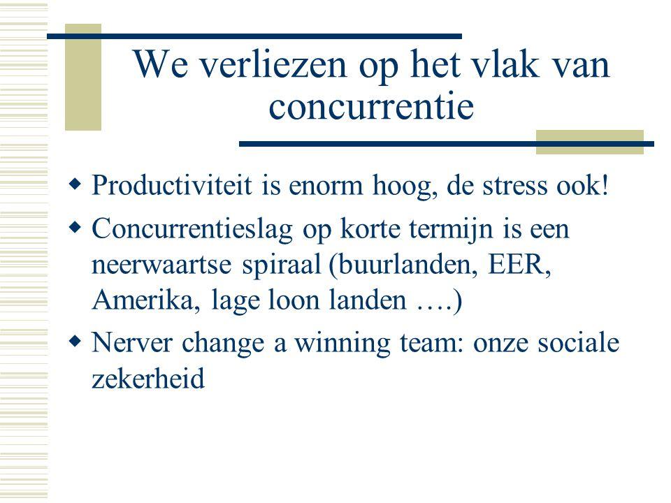 We verliezen op het vlak van concurrentie  Productiviteit is enorm hoog, de stress ook!  Concurrentieslag op korte termijn is een neerwaartse spiraa