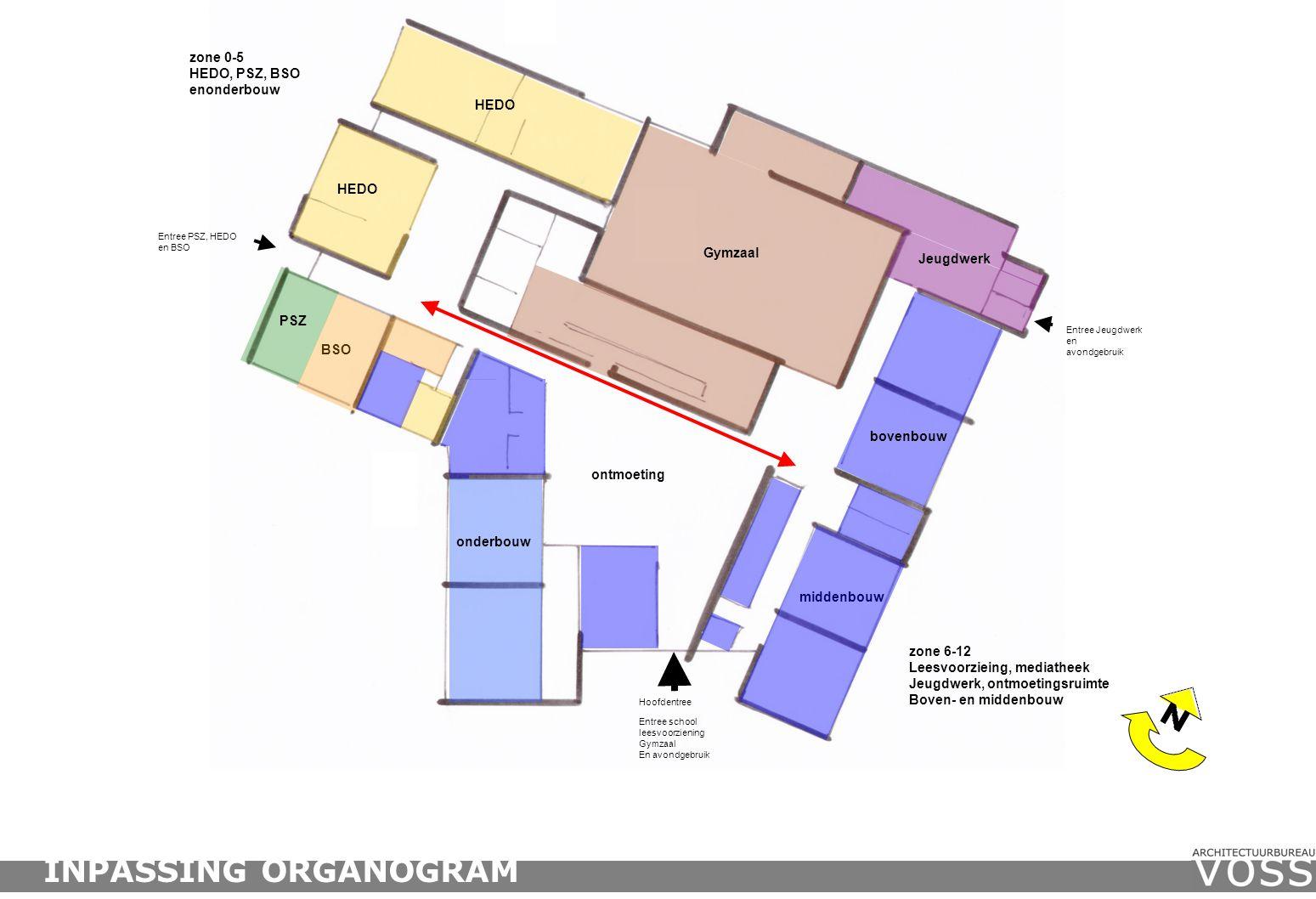 zone 6-12 Leesvoorzieing, mediatheek Jeugdwerk, ontmoetingsruimte Boven- en middenbouw zone 0-5 HEDO, PSZ, BSO enonderbouw Entree PSZ, HEDO en BSO Entree school leesvoorziening Gymzaal En avondgebruik HEDO BSO PSZ onderbouw ontmoeting middenbouw HEDO Gymzaal Jeugdwerk bovenbouw Hoofdentree Entree Jeugdwerk en avondgebruik INPASSING ORGANOGRAM