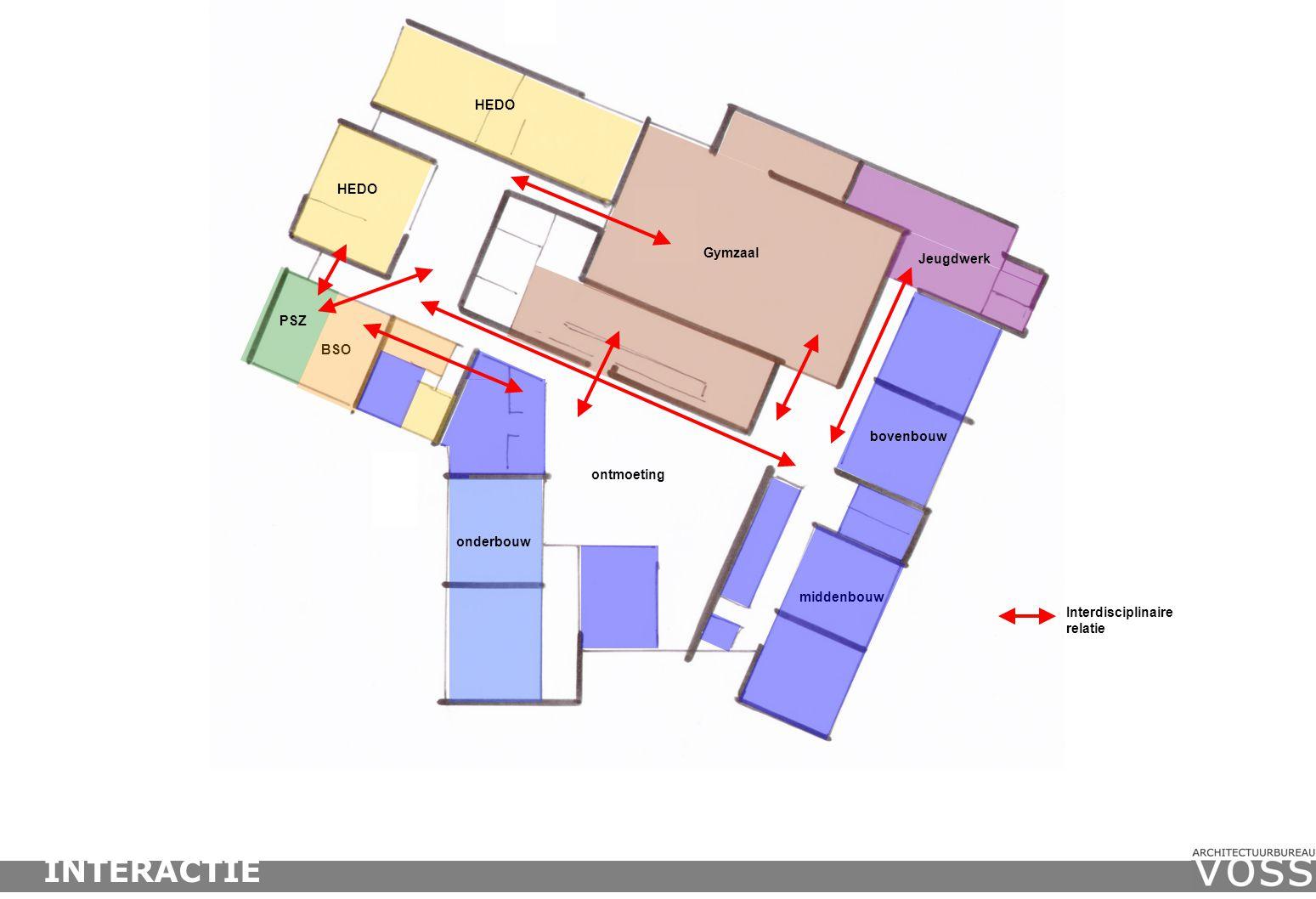 Interdisciplinaire relatie HEDO BSO PSZ onderbouw ontmoeting middenbouw HEDO Gymzaal Jeugdwerk bovenbouw INTERACTIE