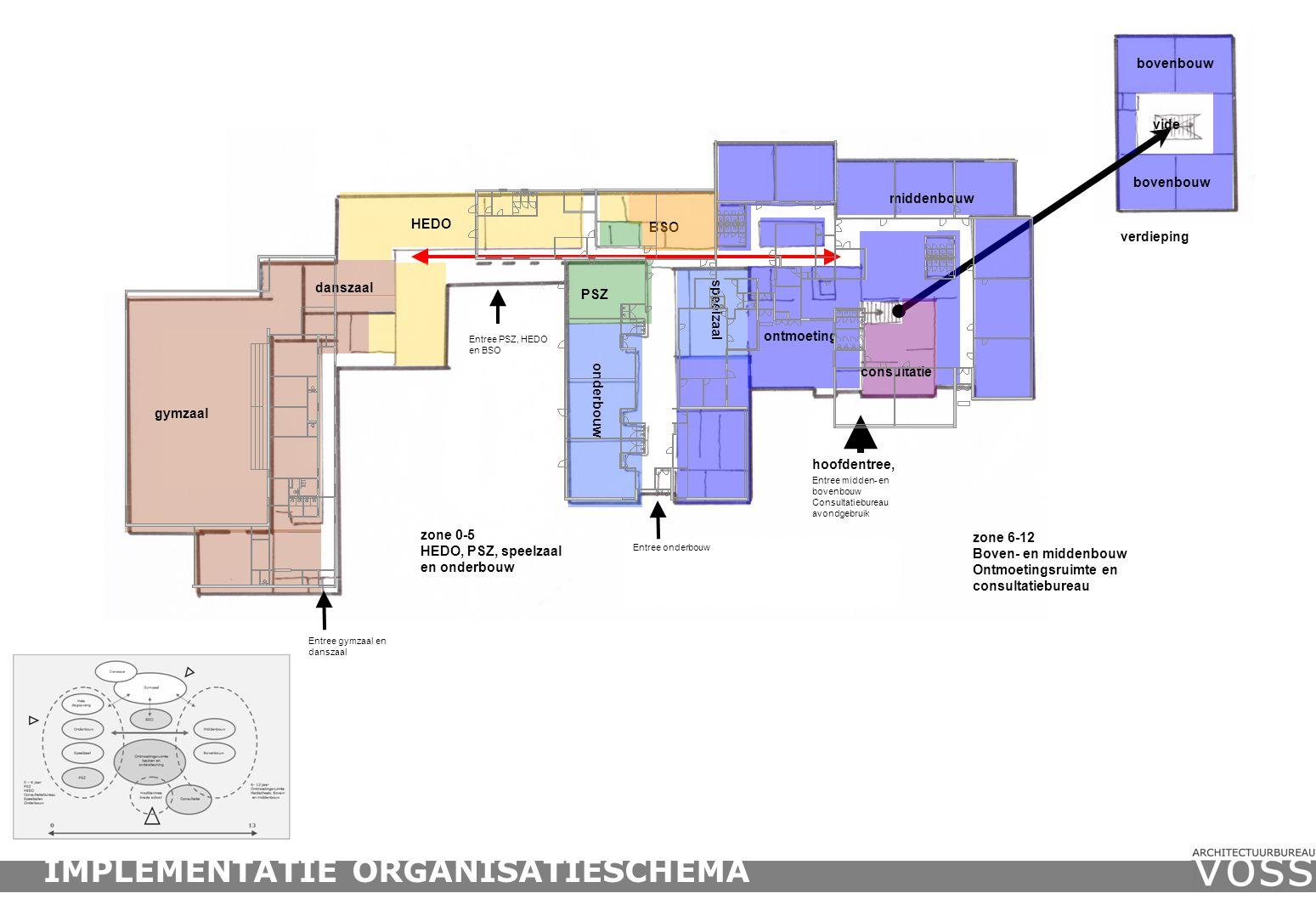 zone 6-12 Boven- en middenbouw Ontmoetingsruimte en consultatiebureau zone 0-5 HEDO, PSZ, speelzaal en onderbouw hoofdentree, Entree PSZ, HEDO en BSO Entree midden- en bovenbouw Consultatiebureau avondgebruik HEDO BSO PSZ onderbouw ontmoeting bovenbouw consultatie speelzaal middenbouw danszaal gymzaal Entree onderbouw Entree gymzaal en danszaal verdieping IMPLEMENTATIE ORGANISATIESCHEMA vide bovenbouw