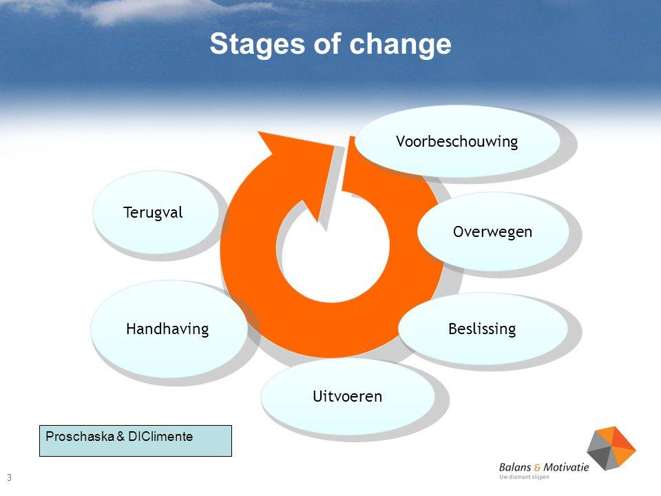 Stages of change Voorbeschouwing Overwegen Beslissing Uitvoeren Handhaving Terugval 3 Proschaska & DIClimente