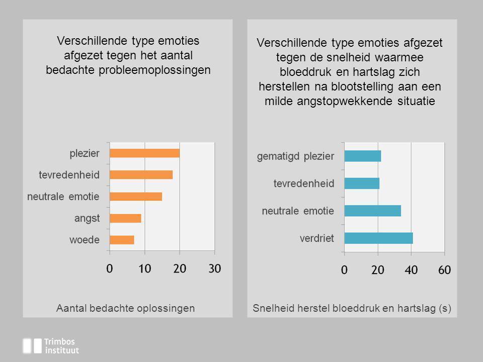 Verschillende type emoties afgezet tegen het aantal bedachte probleemoplossingen Verschillende type emoties afgezet tegen de snelheid waarmee bloeddru