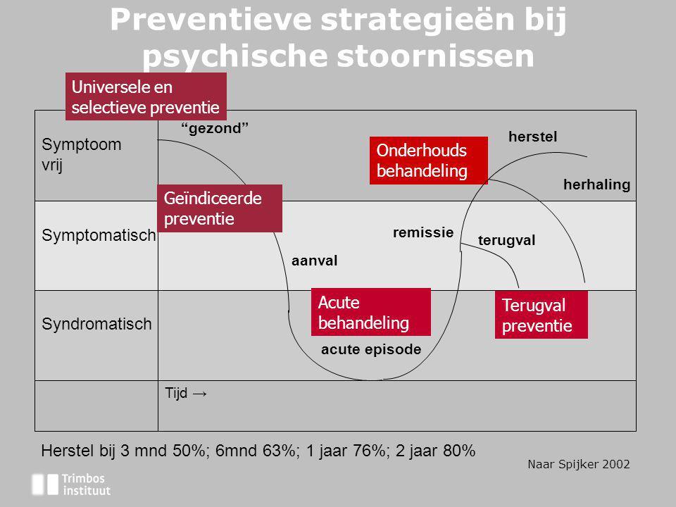 """Preventieve strategieën bij psychische stoornissen Tijd → Syndromatisch Symptomatisch Symptoom vrij """"gezond"""" aanval terugval acute episode herhaling h"""