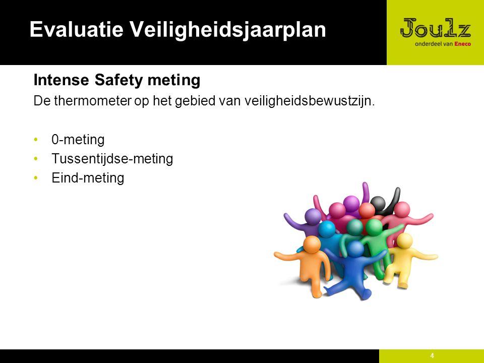 4 Evaluatie Veiligheidsjaarplan Intense Safety meting De thermometer op het gebied van veiligheidsbewustzijn.