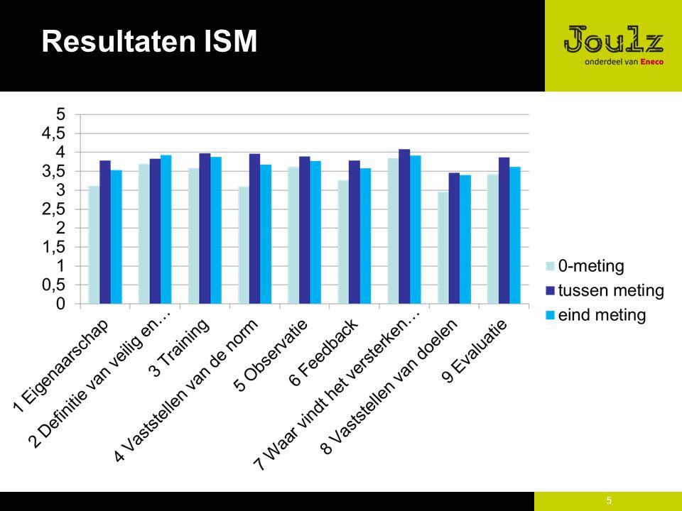 Resultaten ISM 5