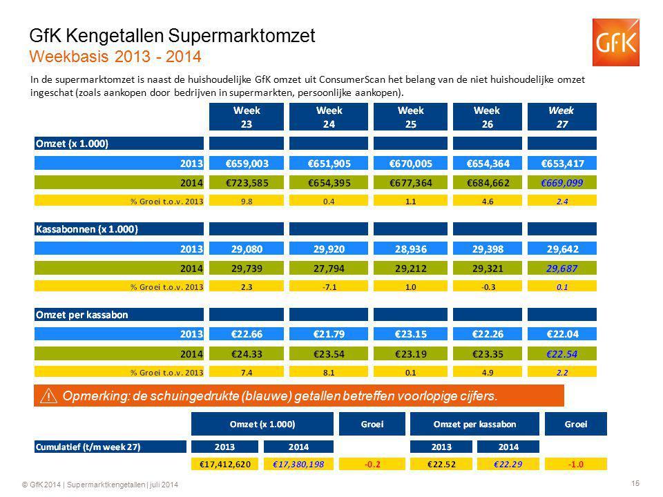 15 © GfK 2014 | Supermarktkengetallen | juli 2014 GfK Kengetallen Supermarktomzet Weekbasis 2013 - 2014 In de supermarktomzet is naast de huishoudelijke GfK omzet uit ConsumerScan het belang van de niet huishoudelijke omzet ingeschat (zoals aankopen door bedrijven in supermarkten, persoonlijke aankopen).
