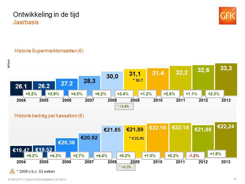 16 © GfK 2014 | Supermarktkengetallen | juli 2014 Historie Supermarktomzetten (€) Historie bedrag per kassabon (€) +0.2%+3.9%+4.0%+6.2% +0.2%+4.3%+2.7%+4.4% +3.4% +0.2% * 31.7 * +5.4% * € 21.91 * +0.3% +1.2% +1.0% +2.6% +0.2% +1.1% -1.2% +2.3% +1.6% Ontwikkeling in de tijd Jaarbasis * 2009 o.b.v.