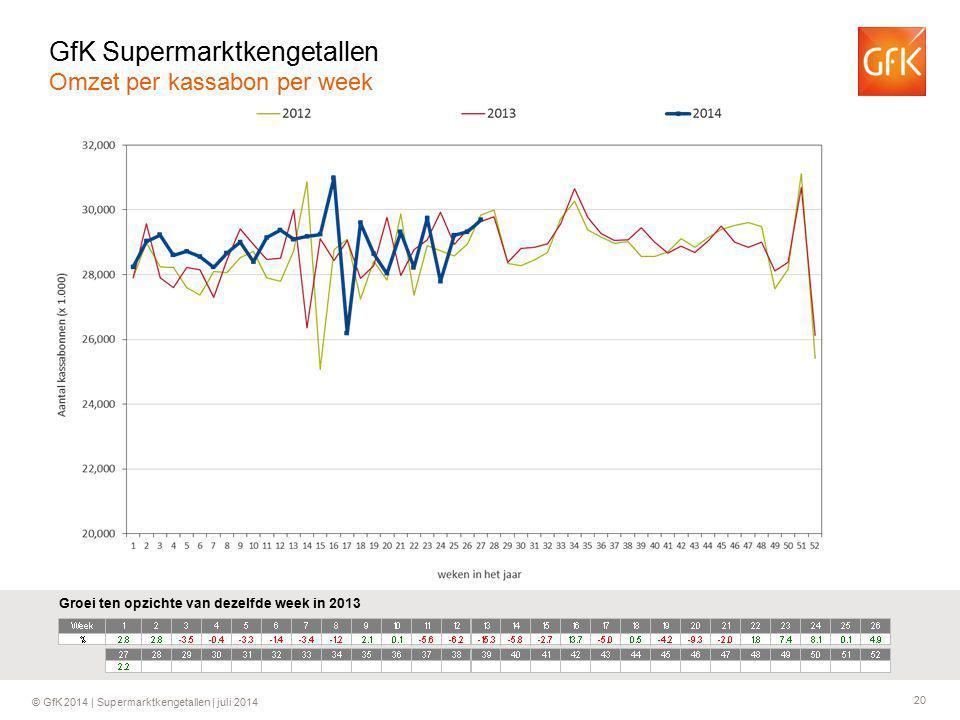 20 © GfK 2014 | Supermarktkengetallen | juli 2014 Groei ten opzichte van dezelfde week in 2013 GfK Supermarktkengetallen Omzet per kassabon per week