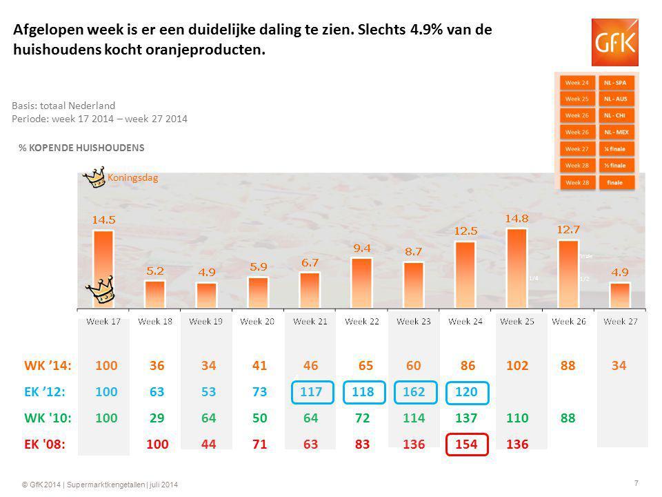 7 © GfK 2014 | Supermarktkengetallen | juli 2014 WK '14:10036344146 6560 861028834 EK '12:100635373117118162120 WK 10:100296450647211413711088 EK 08:10044716383136154136 4 Basis: totaal Nederland Periode: week 17 2014 – week 27 2014 % KOPENDE HUISHOUDENS Koningsdag Afgelopen week is er een duidelijke daling te zien.