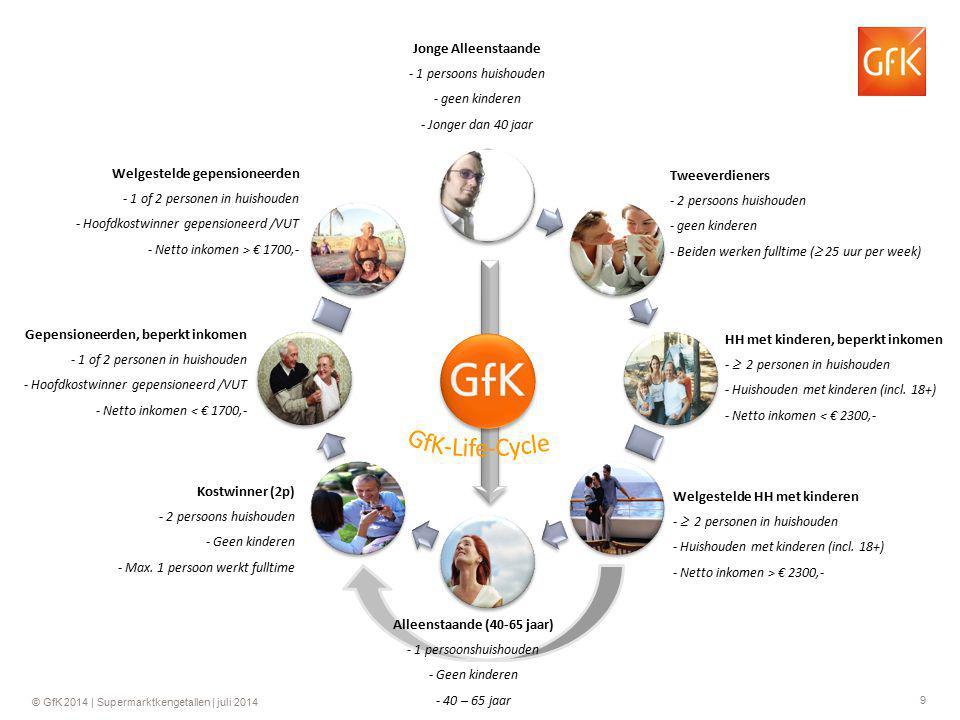 10 © GfK 2014 | Supermarktkengetallen | juli 2014 % KOPENDE HUISHOUDENS WEEK 27 2014 4.9% 7.1 3.1 6.7 3.4 3.7 2.1 Basis: totaal Nederland Periode: week 17 2014 – week 27 2014 Gezinnen kopen naar verhouding nog de meeste oranje producten.