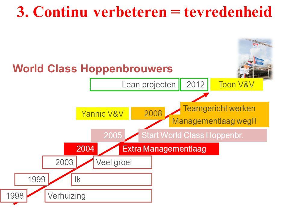 3. Continu verbeteren = tevredenheid 1998 1999 2003 2005 Verhuizing Ik Extra Managementlaag Start World Class Hoppenbr. Teamgericht werken World Class