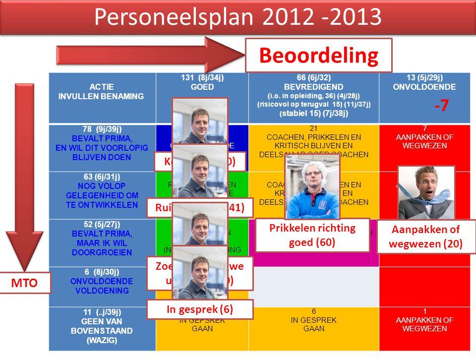 Personeelsplan 2012 -2013 ACTIE INVULLEN BENAMING 131 (8j/34j) GOED 66 (6j/32) BEVREDIGEND (i.o. in opleiding, 36) (4j/28j) (risicovol op terugval 15)