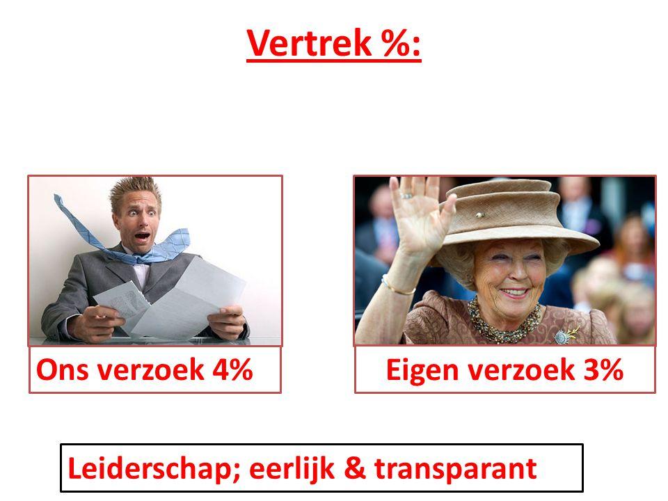 Vertrek %: Leiderschap; eerlijk & transparant Eigen verzoek 3% Ons verzoek 4%