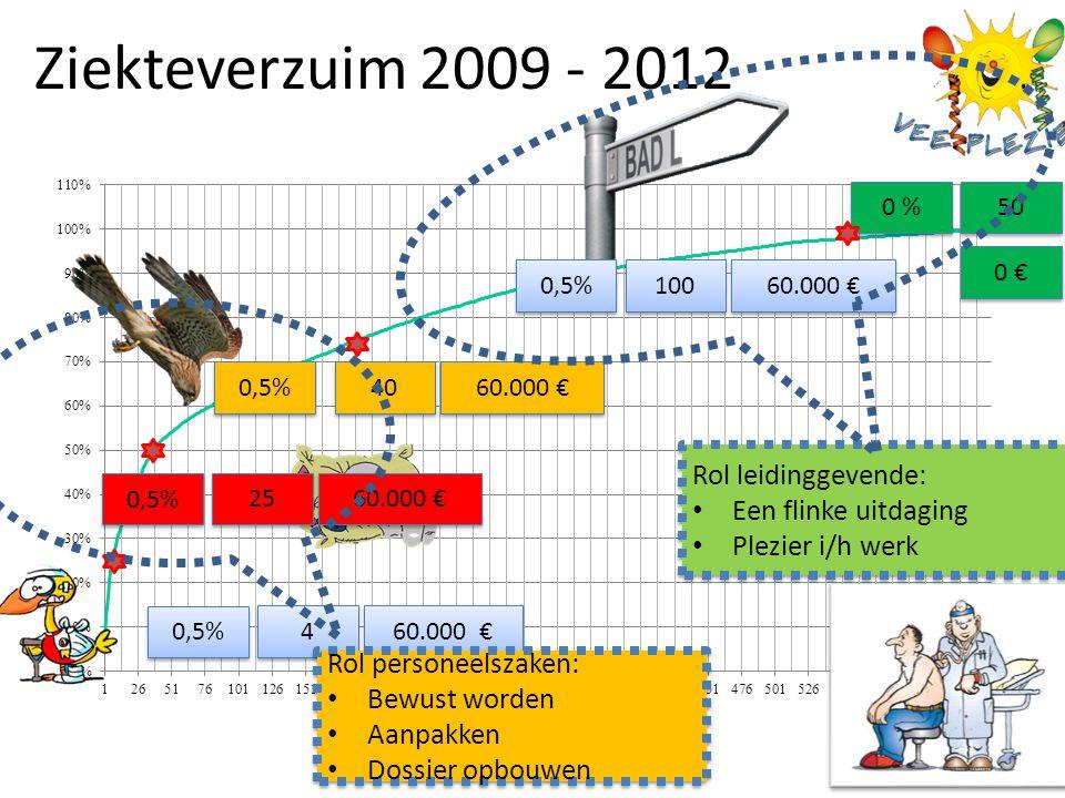 Ziekteverzuim 2009 - 2012. 0,5% 0 % 4 4 25 100 50 40 60.000 € 0 € 60.000 € Rol personeelszaken: Bewust worden Aanpakken Dossier opbouwen Rol personeel