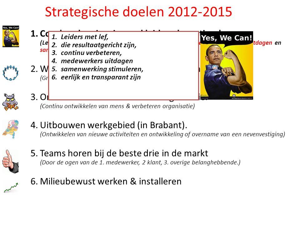 Strategische doelen 2012-2015 1.Coachend en inspirerend leiderschap stimuleren. (Leiders met lef, die resultaatgericht zijn, continu verbeteren, medew