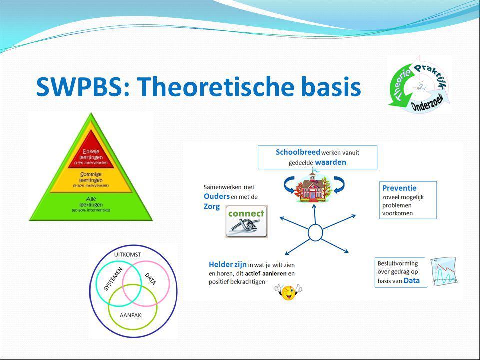 SWPBS: Research Stap 2.Wat zegt onderzoek over een succesvolle implementatie van SWPBS.