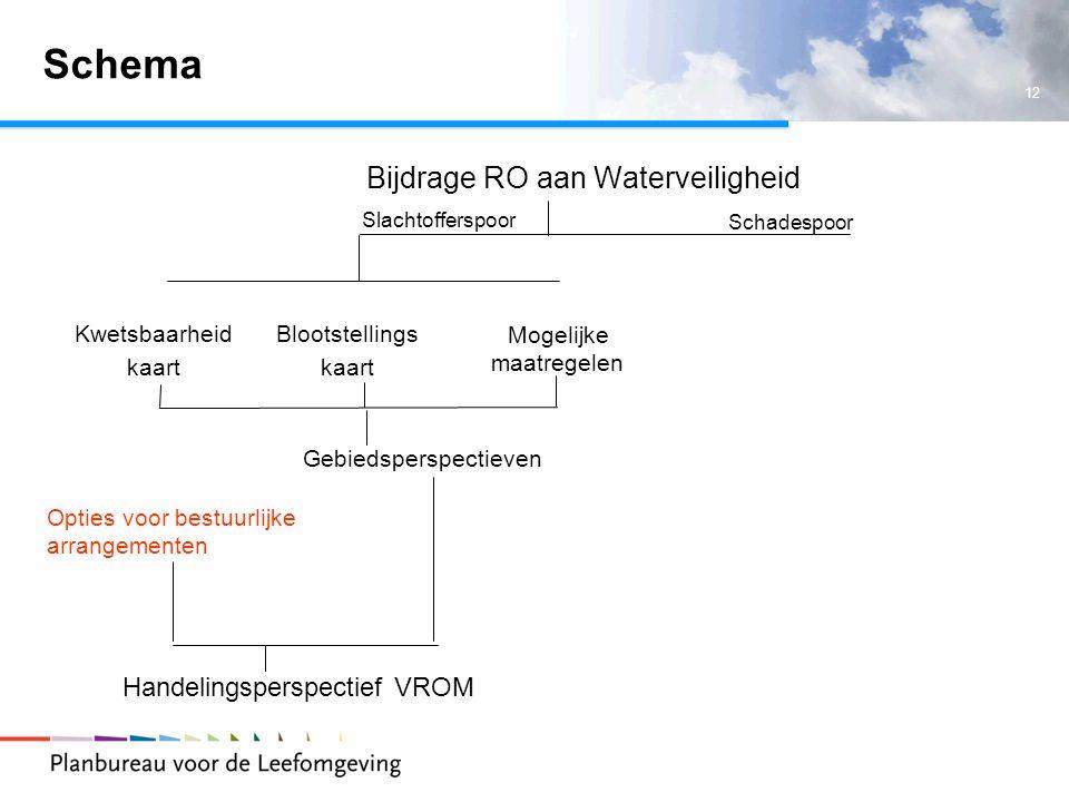 12 Schema Bijdrage RO aan Waterveiligheid Slachtofferspoor Schadespoor Blootstellings kaart Kwetsbaarheid kaart Mogelijke maatregelen Gebiedsperspectieven Opties voor bestuurlijke arrangementen Handelingsperspectief VROM