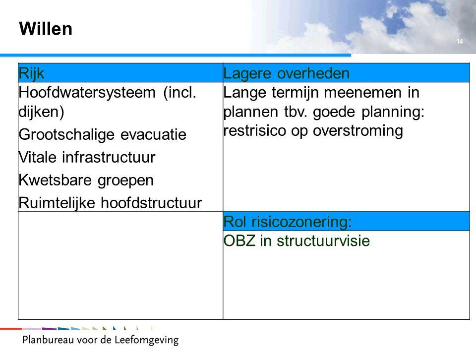 14 Willen RijkLagere overheden Hoofdwatersysteem (incl.