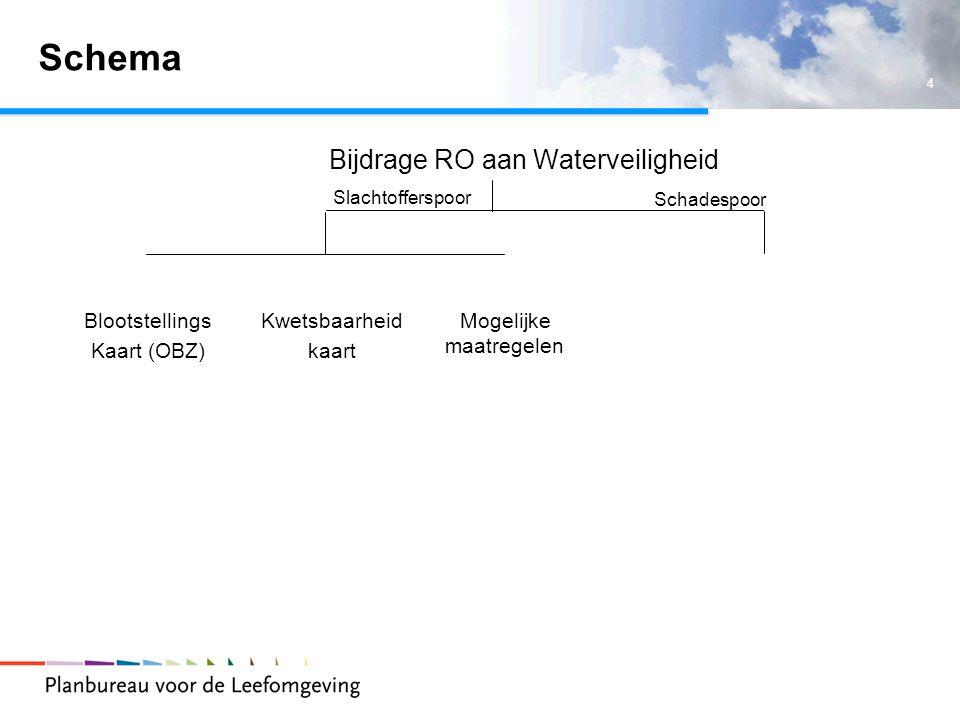 4 Schema Bijdrage RO aan Waterveiligheid Slachtofferspoor Schadespoor Blootstellings Kaart (OBZ) Kwetsbaarheid kaart Mogelijke maatregelen