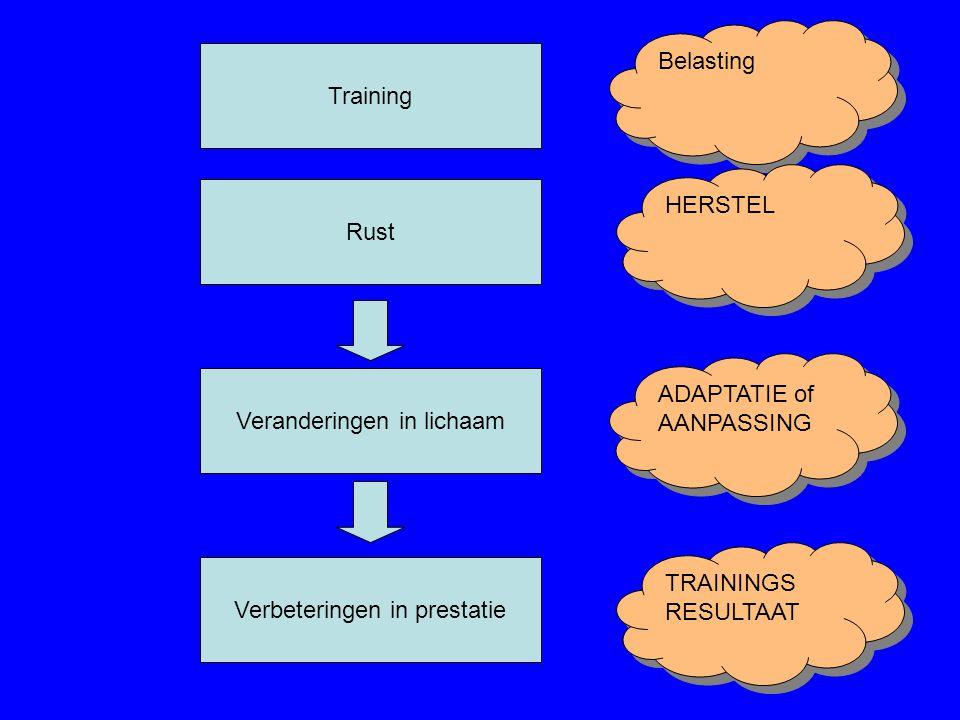 Training Veranderingen in lichaam Verbeteringen in prestatie Belasting ADAPTATIE of AANPASSING ADAPTATIE of AANPASSING TRAININGS RESULTAAT TRAININGS R