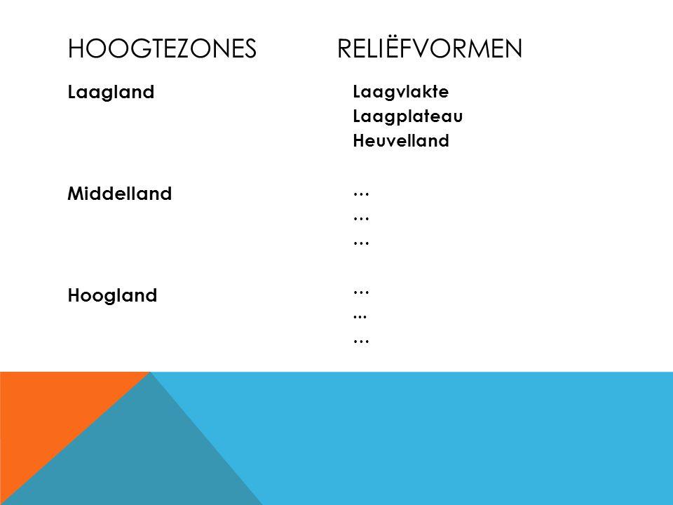 Laagland Middelland Hoogland Laagvlakte Laagplateau Heuvelland …... … HOOGTEZONESRELIËFVORMEN
