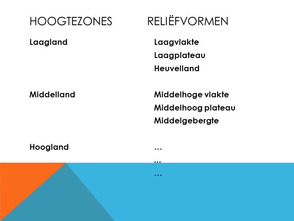 Laagland Middelland Hoogland Laagvlakte Laagplateau Heuvelland Middelhoge vlakte Middelhoog plateau Middelgebergte …...