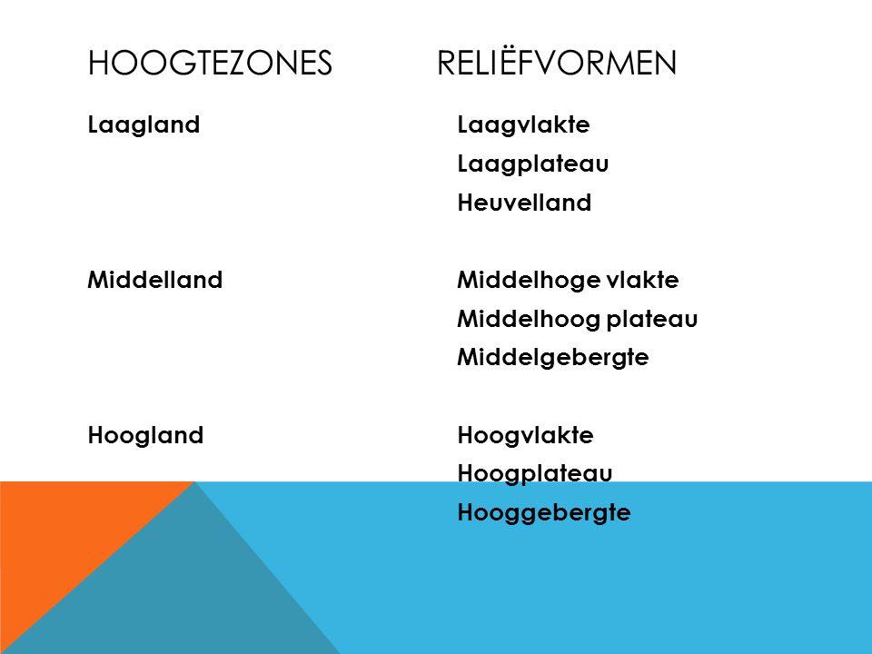 Laagland Middelland Hoogland Laagvlakte Laagplateau Heuvelland Middelhoge vlakte Middelhoog plateau Middelgebergte Hoogvlakte Hoogplateau Hooggebergte HOOGTEZONESRELIËFVORMEN