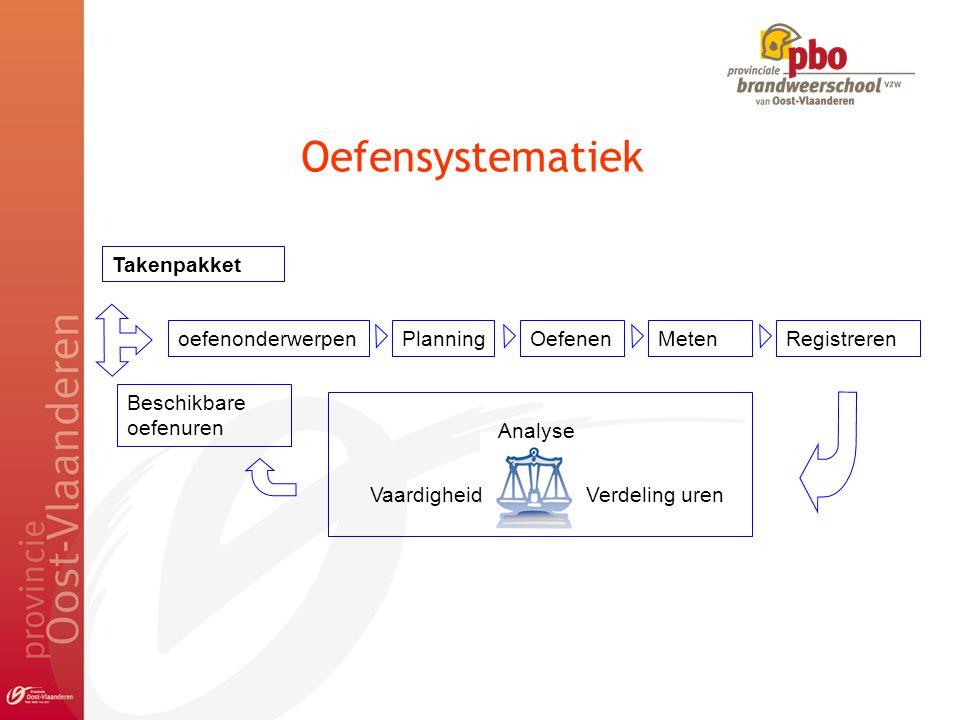 Oefensystematiek Takenpakket Beschikbare oefenuren oefenonderwerpenPlanningOefenenMetenRegistreren Analyse Verdeling urenVaardigheid