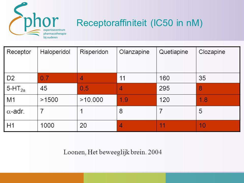 Receptoraffiniteit (IC50 in nM) ReceptorHaloperidolRisperidonOlanzapineQuetiapineClozapine D20.741116035 5-HT 2a 450,542958 M1>1500>10.0001.91201.8 