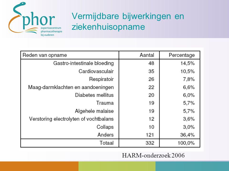 Vermijdbare bijwerkingen en ziekenhuisopname HARM-onderzoek 2006