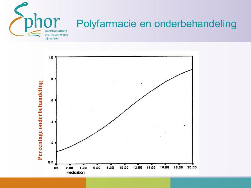 Polyfarmacie en onderbehandeling Percentage onderbehandeling