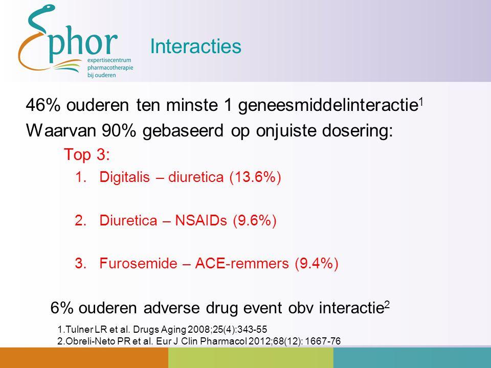 Interacties 46% ouderen ten minste 1 geneesmiddelinteractie 1 Waarvan 90% gebaseerd op onjuiste dosering: Top 3: 1.Digitalis – diuretica (13.6%) 2.Diu