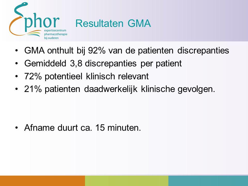 Resultaten GMA GMA onthult bij 92% van de patienten discrepanties Gemiddeld 3,8 discrepanties per patient 72% potentieel klinisch relevant 21% patient