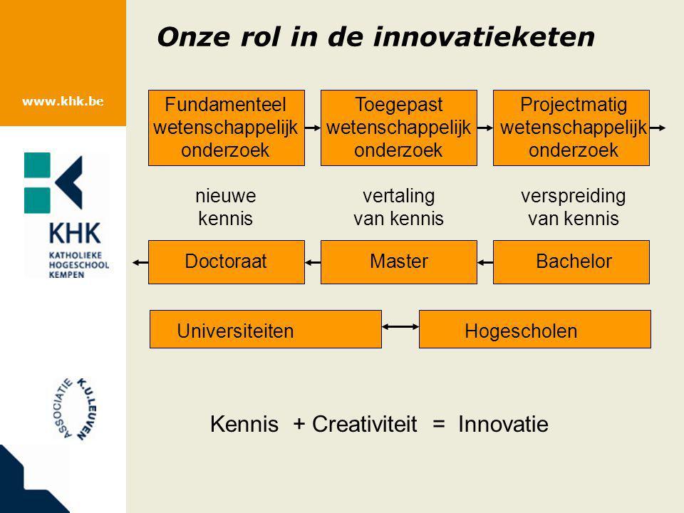 www.khk.be Onze rol in de innovatieketen FundamenteelToegepastProjectmatig wetenschappelijkwetenschappelijkwetenschappelijk onderzoekonderzoekonderzoe