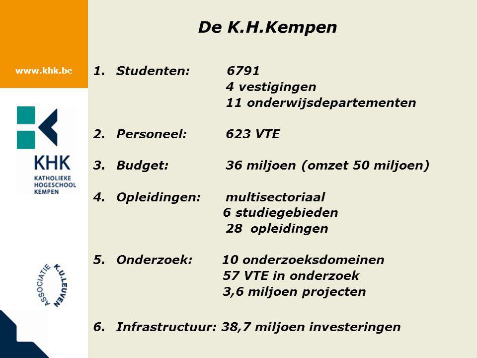 www.khk.be De K.H.Kempen 1.Studenten: 6791 4 vestigingen 11 onderwijsdepartementen 2.Personeel:623 VTE 3.Budget: 36 miljoen (omzet 50 miljoen) 4.Oplei