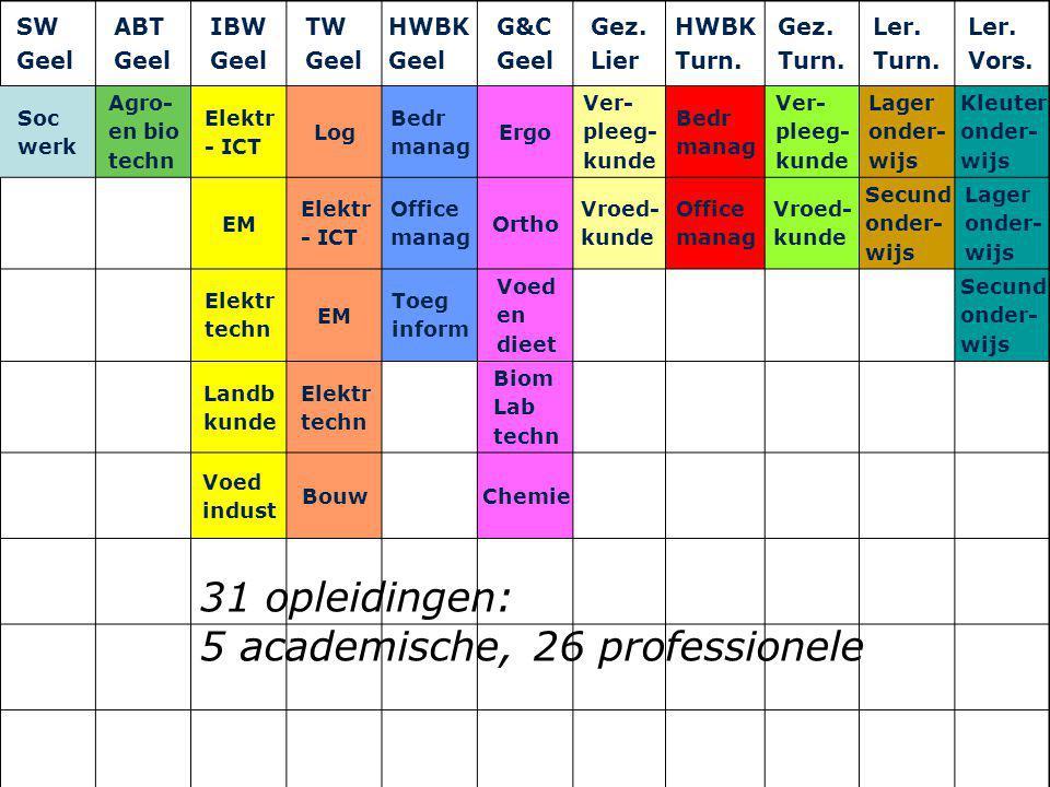 www.khk.be SW Geel ABT Geel IBW Geel TW Geel HWBK Geel G&C Geel Gez. Lier HWBK Turn. Gez. Turn. Ler. Turn. Ler. Vors. Soc werk Agro- en bio techn Elek