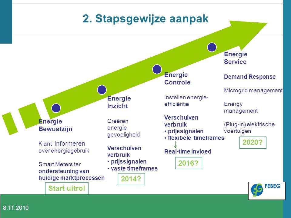 2. Stapsgewijze aanpak Energie Bewustzijn Klant informeren over energiegebruik Smart Meters ter ondersteuning van huidige marktprocessen Energie Inzic