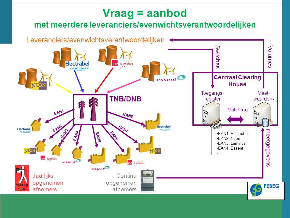 Vraag = aanbod met meerdere leveranciers/evenwichtsverantwoordelijken EAN1 EAN2 EAN3 EAN4 Leveranciers/evenwichtsverantwoordelijken TNB/DNB Jaarlijks
