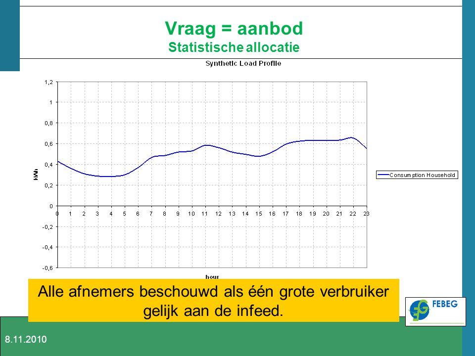 Vraag = aanbod Statistische allocatie Alle afnemers beschouwd als één grote verbruiker gelijk aan de infeed. 8.11.2010