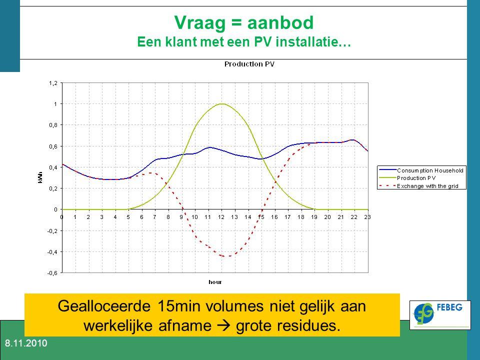 Vraag = aanbod Een klant met een PV installatie… Gealloceerde 15min volumes niet gelijk aan werkelijke afname  grote residues. 8.11.2010