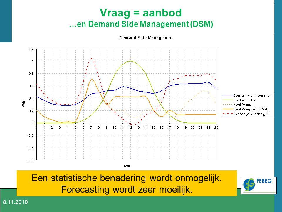 Vraag = aanbod …en Demand Side Management (DSM) Een statistische benadering wordt onmogelijk. Forecasting wordt zeer moeilijk. 8.11.2010
