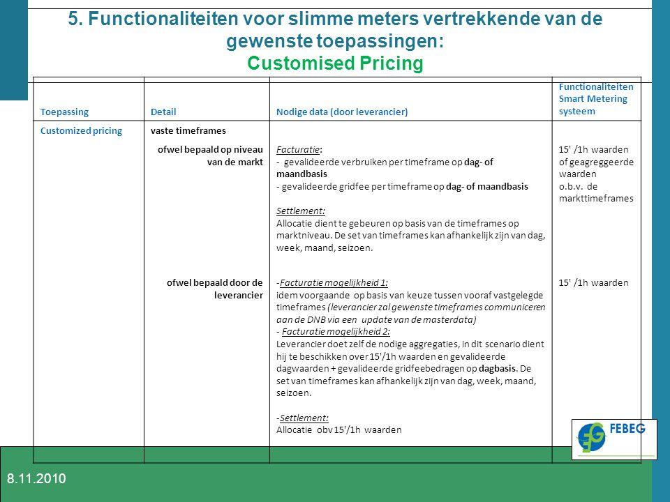 5. Functionaliteiten voor slimme meters vertrekkende van de gewenste toepassingen: Customised Pricing ToepassingDetailNodige data (door leverancier) F