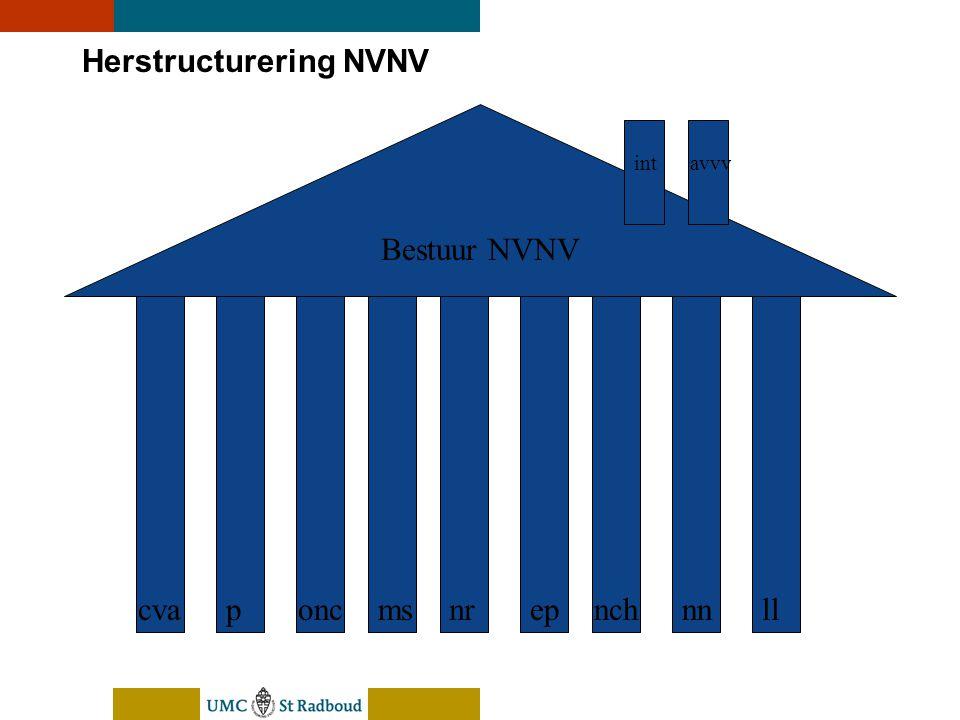 nEUroBlend Presentation, den Bosch, sep 30, 2005 Herstructurering NVNV Bestuur NVNV cvaponcmsnrepnchnnll intavvv