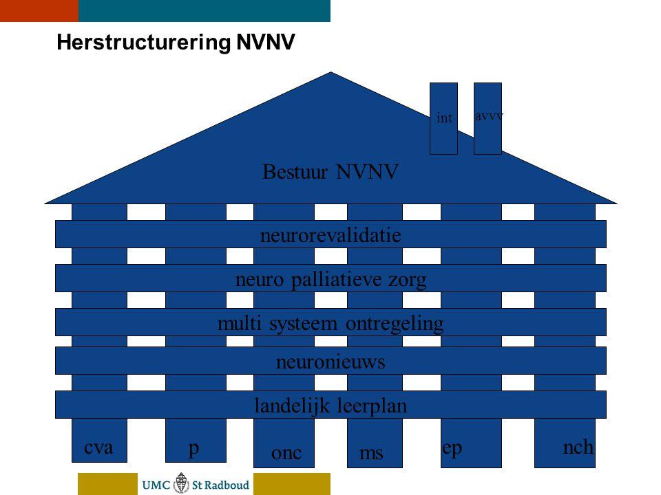 nEUroBlend Presentation, den Bosch, sep 30, 2005 Herstructurering NVNV Bestuur NVNV cvap oncms epnch int avvv neurorevalidatie neuro palliatieve zorg multi systeem ontregeling neuronieuws landelijk leerplan