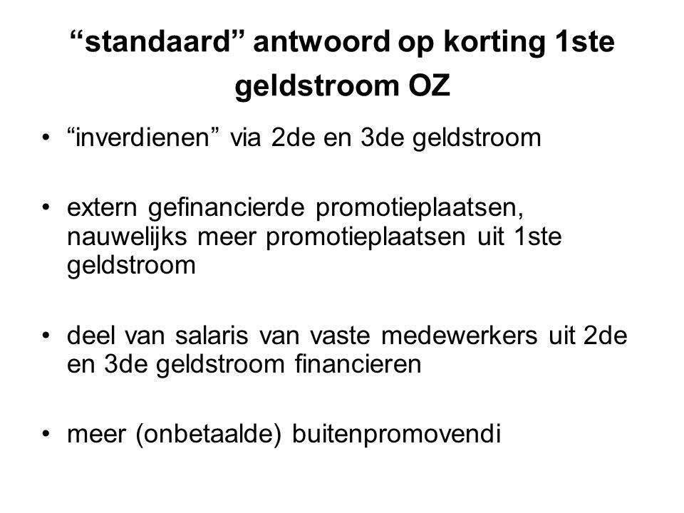 """""""standaard"""" antwoord op korting 1ste geldstroom OZ """"inverdienen"""" via 2de en 3de geldstroom extern gefinancierde promotieplaatsen, nauwelijks meer prom"""