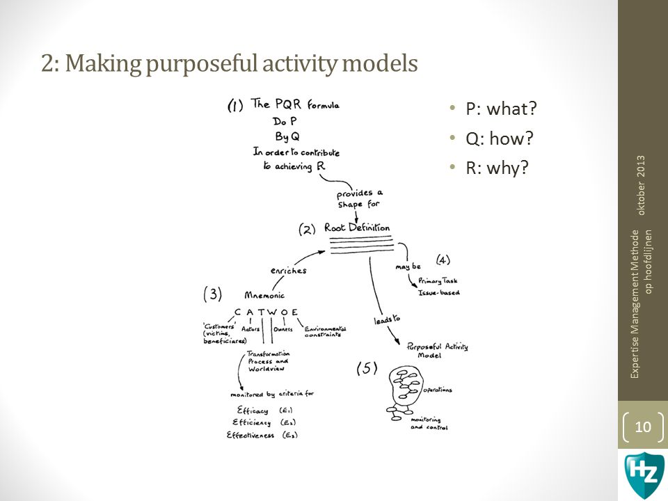 2: Making purposeful activity models P: what.Q: how.