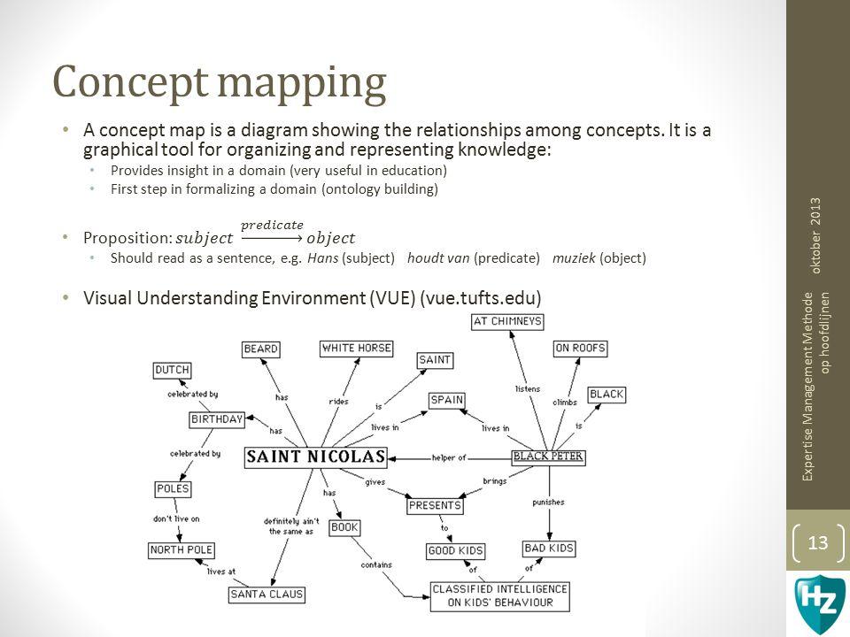 Concept mapping oktober 2013 Expertise Management Methode op hoofdlijnen 13