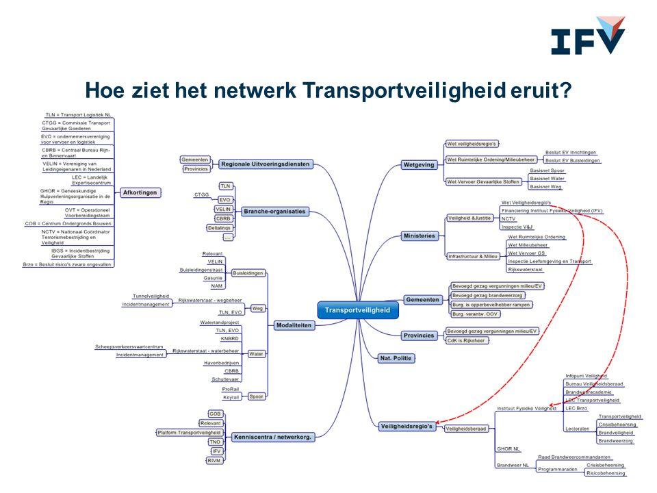 Hoe ziet het netwerk Transportveiligheid eruit?