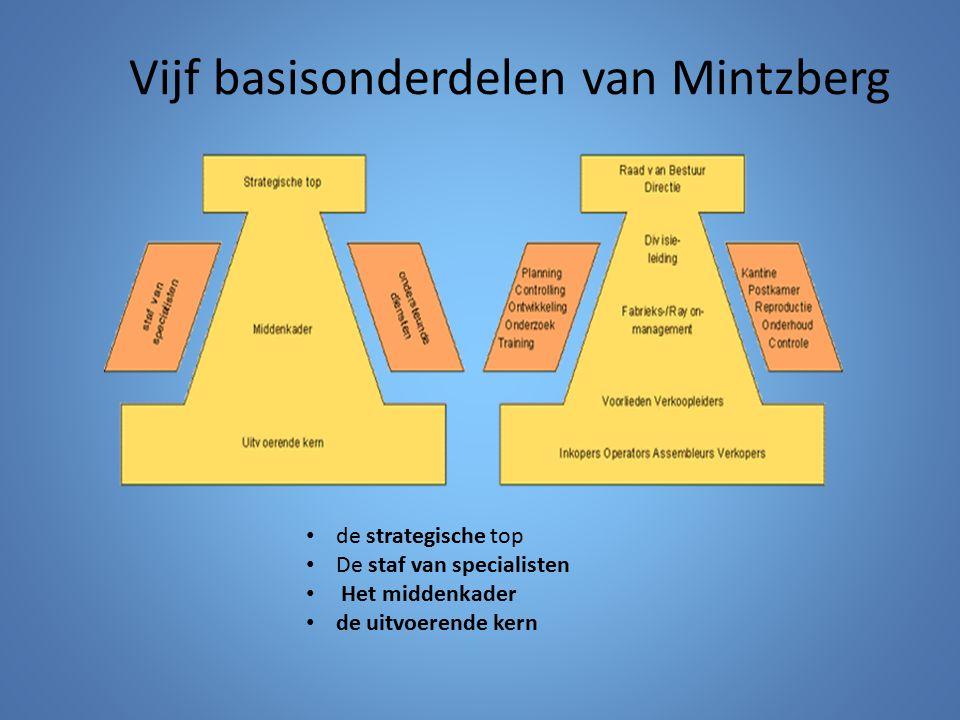 Vijf basisonderdelen van Mintzberg de strategische top De staf van specialisten Het middenkader de uitvoerende kern