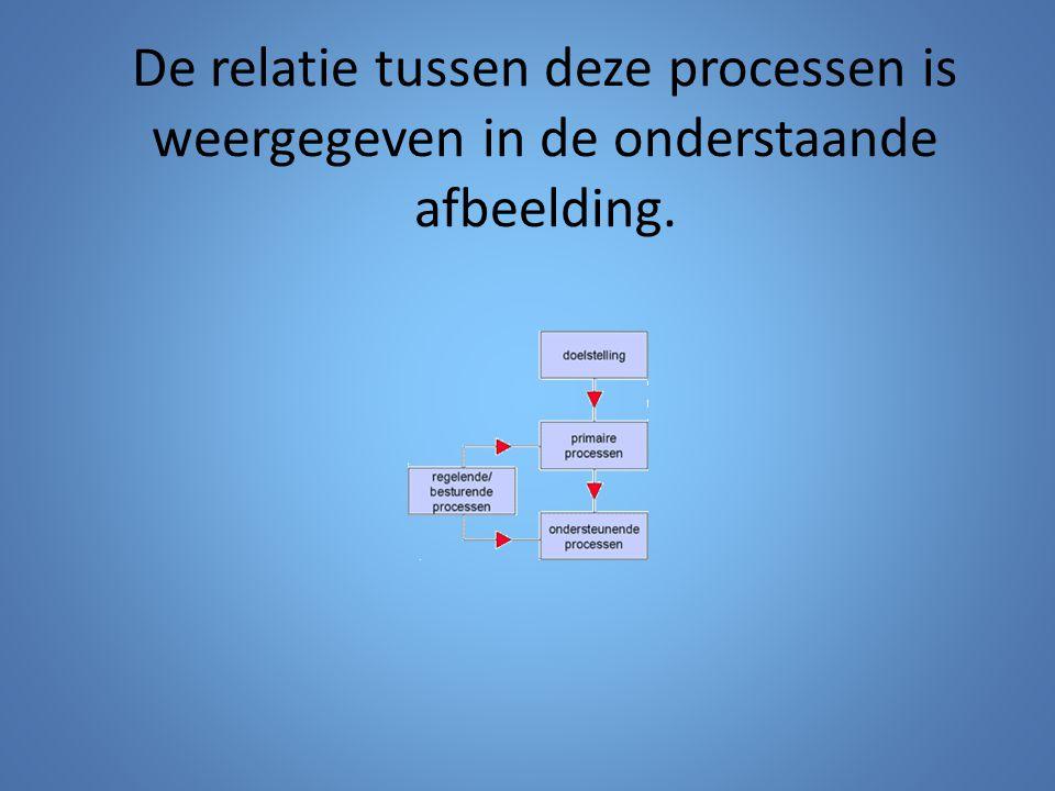 De relatie tussen deze processen is weergegeven in de onderstaande afbeelding.